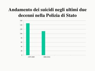 vittorio suicidi poliziotti